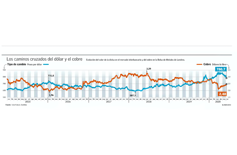 Precio del cobre les da un alivio a las arcas fiscales, pero expertos ven riesgos latentes