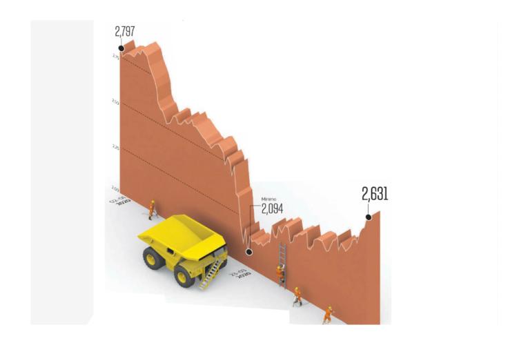 Cobre repunta 25% desde mínimos de marzo y supera los US$2,60 la libra por reactivación china