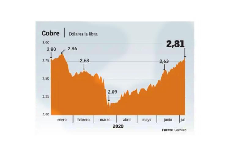 Consolidación de la reactivación china lleva al cobre a recuperar niveles previos a la pandemia