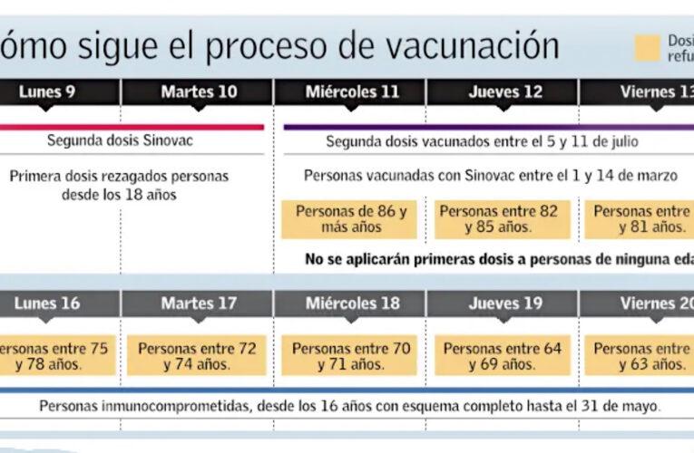 Vacunas: Tercera Dosis
